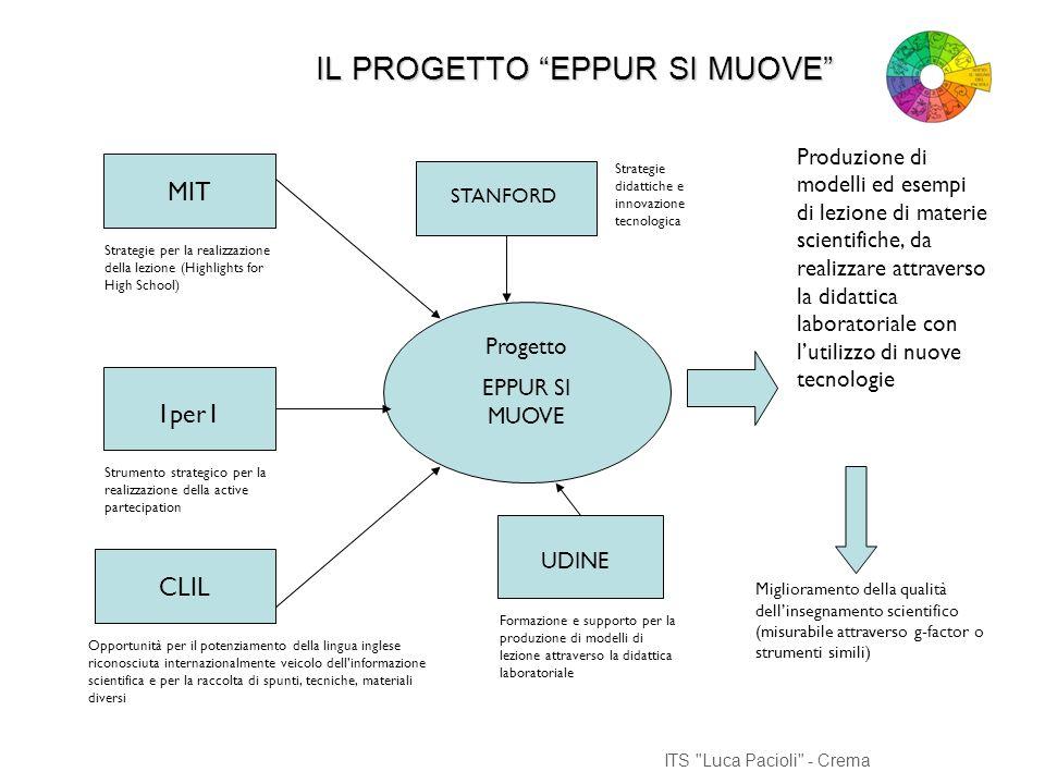 ITS Luca Pacioli - Crema SCELTE METODOLOGICHE Didattica laboratoriale come strategia Operatività per la costruzione dellapprendimento concettuale Utilizzo di materiali multimediali e nuove tecnologie a supporto della didattica