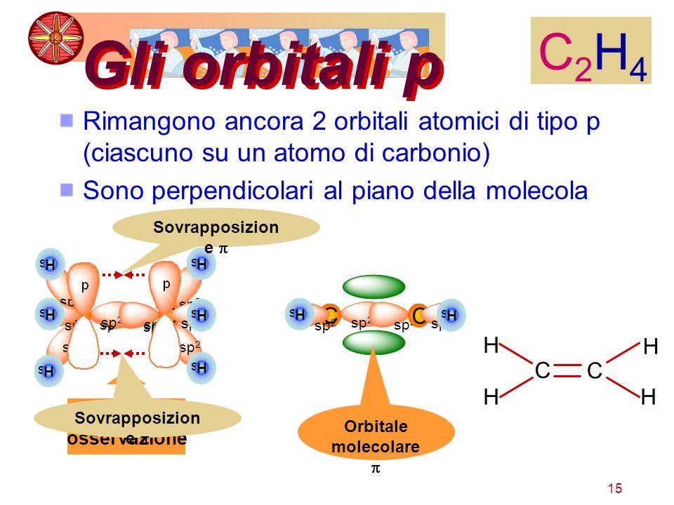 15 Gli orbitali p Rimangono ancora 2 orbitali atomici di tipo p (ciascuno su un atomo di carbonio) Sono perpendicolari al piano della molecola C2H4C2H