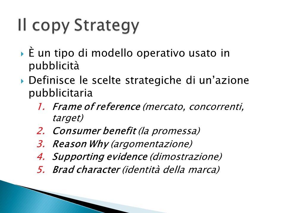 È un tipo di modello operativo usato in pubblicità Definisce le scelte strategiche di unazione pubblicitaria 1.Frame of reference (mercato, concorrent