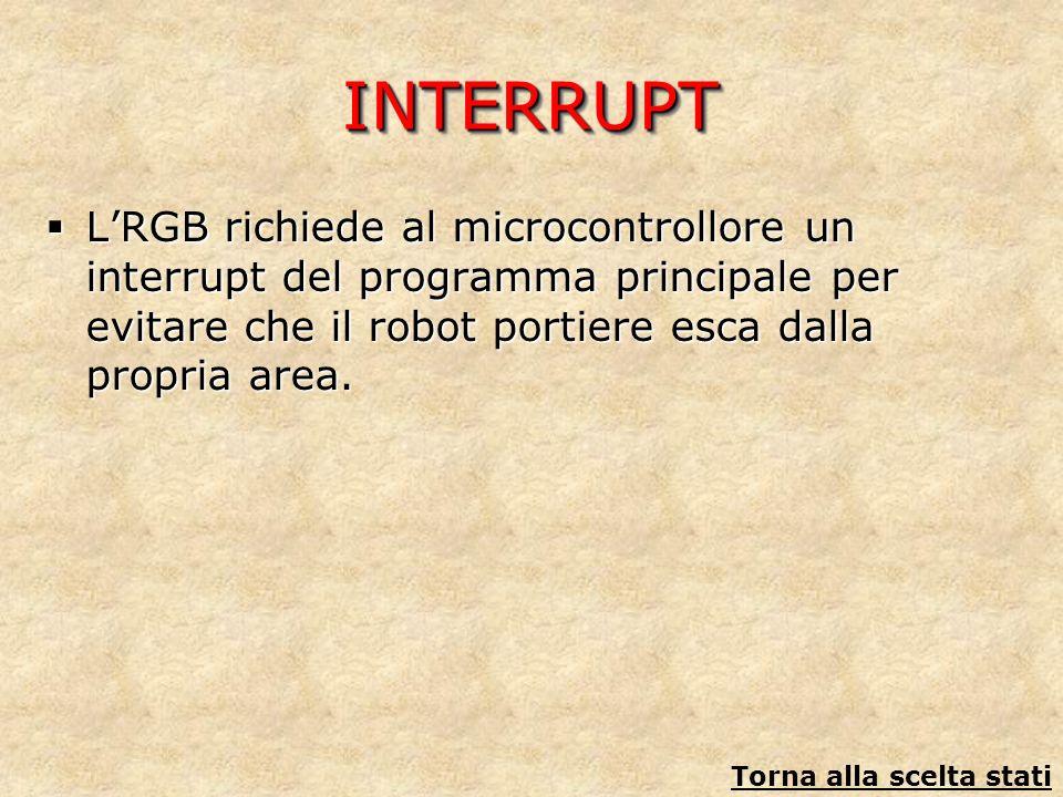 INTERRUPTINTERRUPT LRGB richiede al microcontrollore un interrupt del programma principale per evitare che il robot portiere esca dalla propria area.