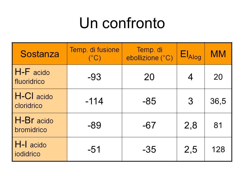 Un confronto Sostanza Temp. di fusione (°C) Temp. di ebollizione (°C) El Alog MM H-F acido fluoridrico -93204 H-Cl acido cloridrico -114-853 36,5 H-Br