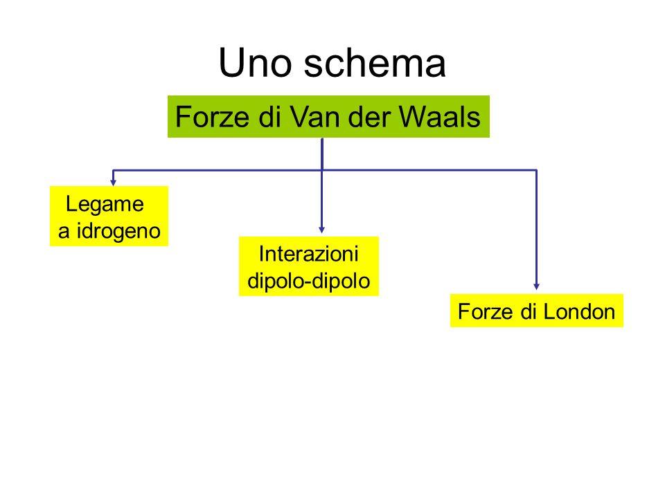 Uno schema Forze di Van der Waals Legame a idrogeno Interazioni dipolo-dipolo Forze di London