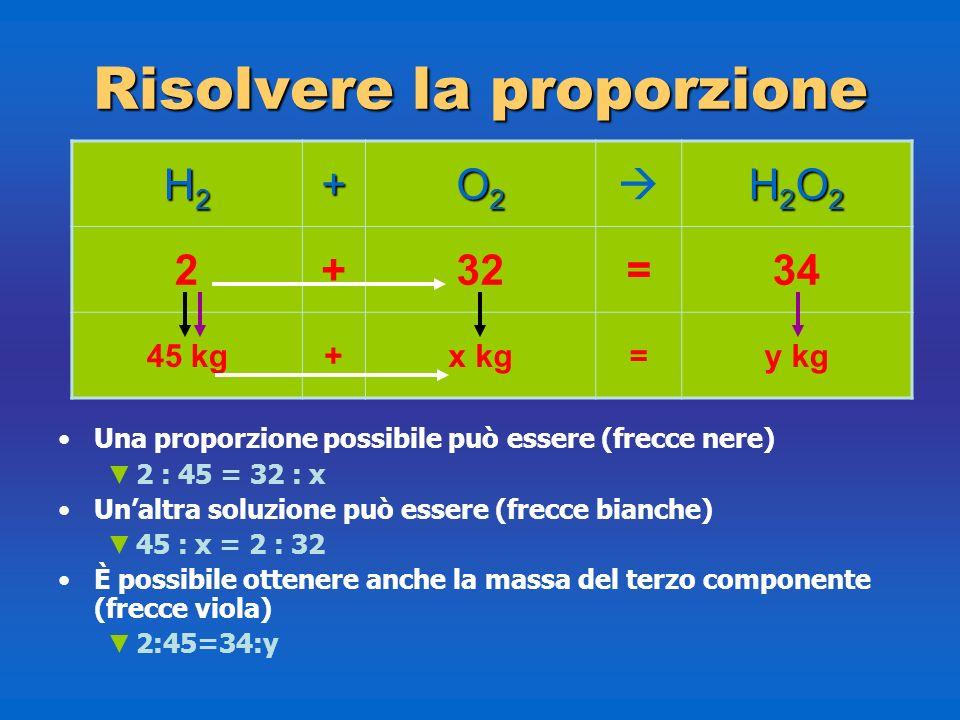 Risolvere la proporzione Una proporzione possibile può essere (frecce nere) 2 : 45 = 32 : x Unaltra soluzione può essere (frecce bianche) 45 : x = 2 :