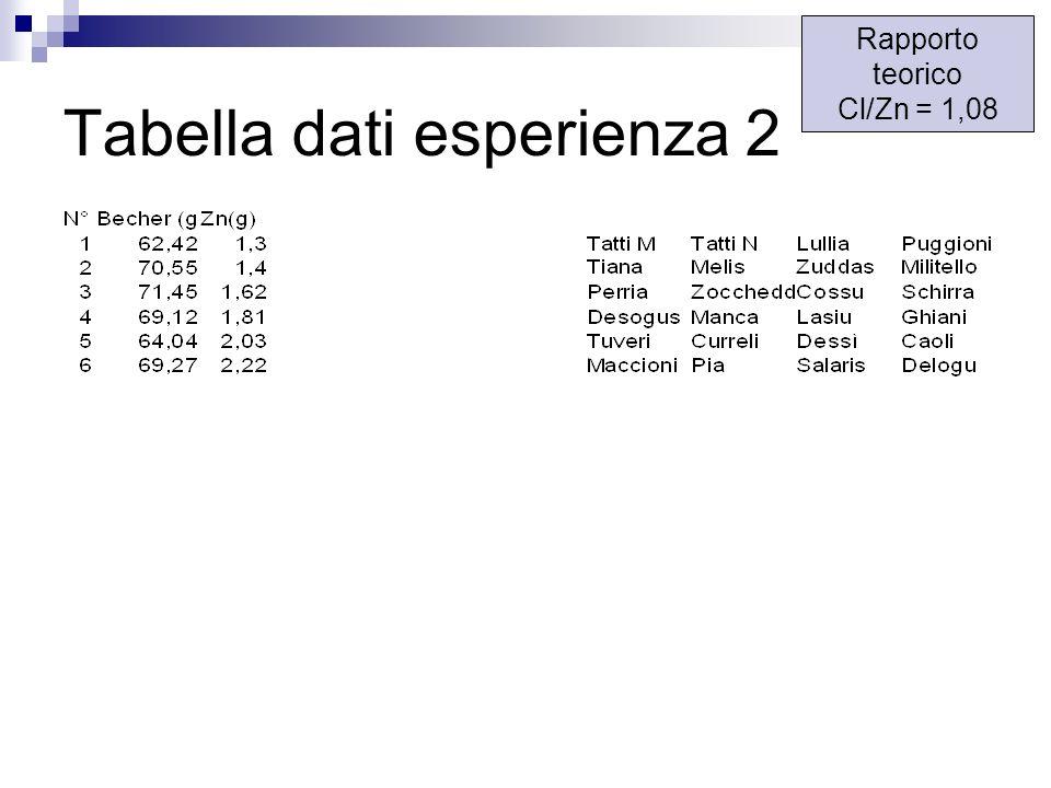 Tabella dati esperienza 2 Rapporto teorico Cl/Zn = 1,08