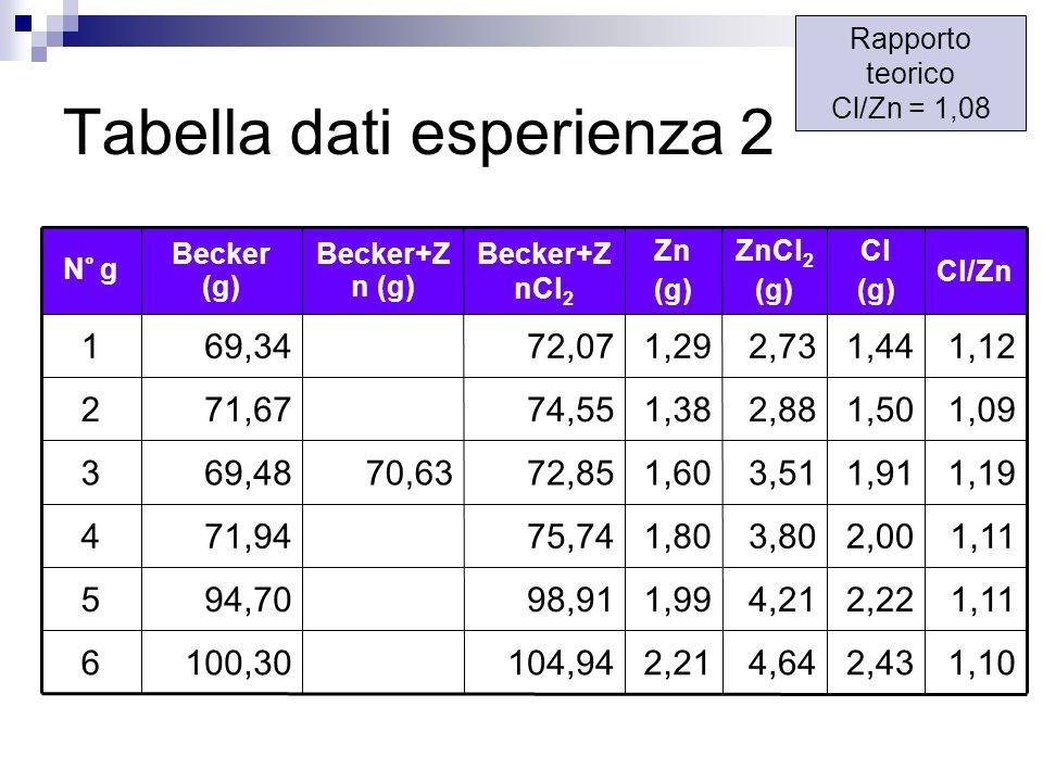Tabella dati esperienza 2 4,64 4,21 3,80 3,51 2,88 2,73 ZnCl 2 (g) 1,102,432,21104,94100,306 1,112,221,9998,9194,705 1,112,001,8075,7471,944 1,191,911
