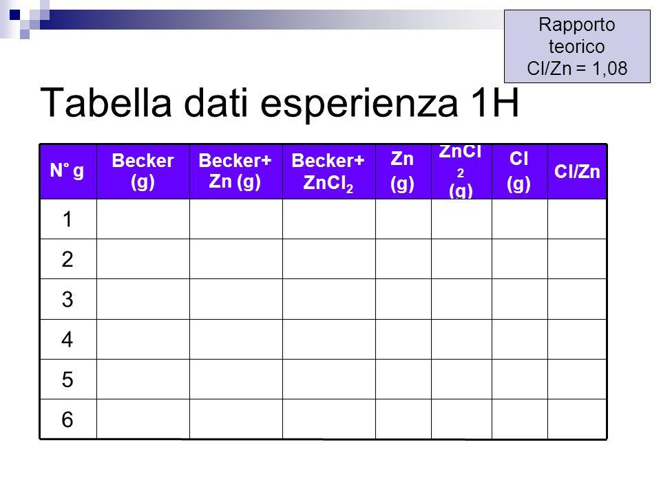 Tabella dati esperienza 1H ZnCl 2 (g) 6 5 4 3 2 1 Cl/Zn Cl (g) Zn (g) Becker+ ZnCl 2 Becker+ Zn (g) Becker (g) N° g Rapporto teorico Cl/Zn = 1,08