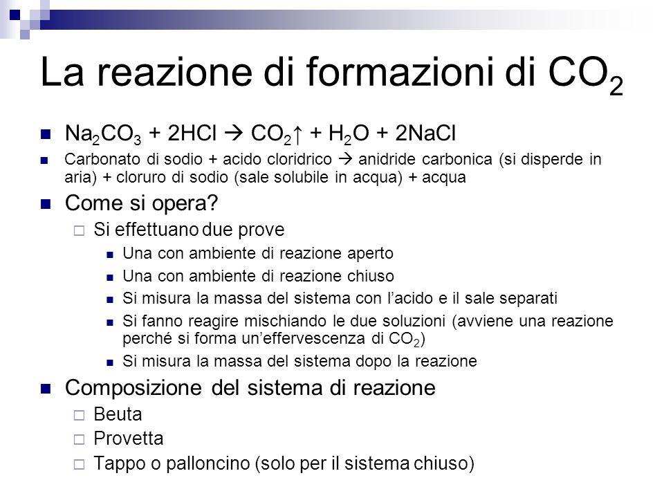 La reazione di formazioni di CO 2 Na 2 CO 3 + 2HCl CO 2 + H 2 O + 2NaCl Carbonato di sodio + acido cloridrico anidride carbonica (si disperde in aria) + cloruro di sodio (sale solubile in acqua) + acqua Come si opera.