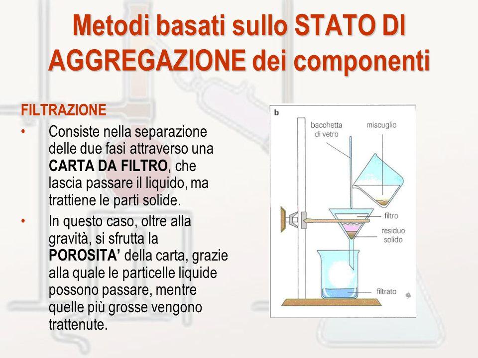 Metodi basati sullo STATO DI AGGREGAZIONE dei componenti FILTRAZIONE Consiste nella separazione delle due fasi attraverso una CARTA DA FILTRO, che las