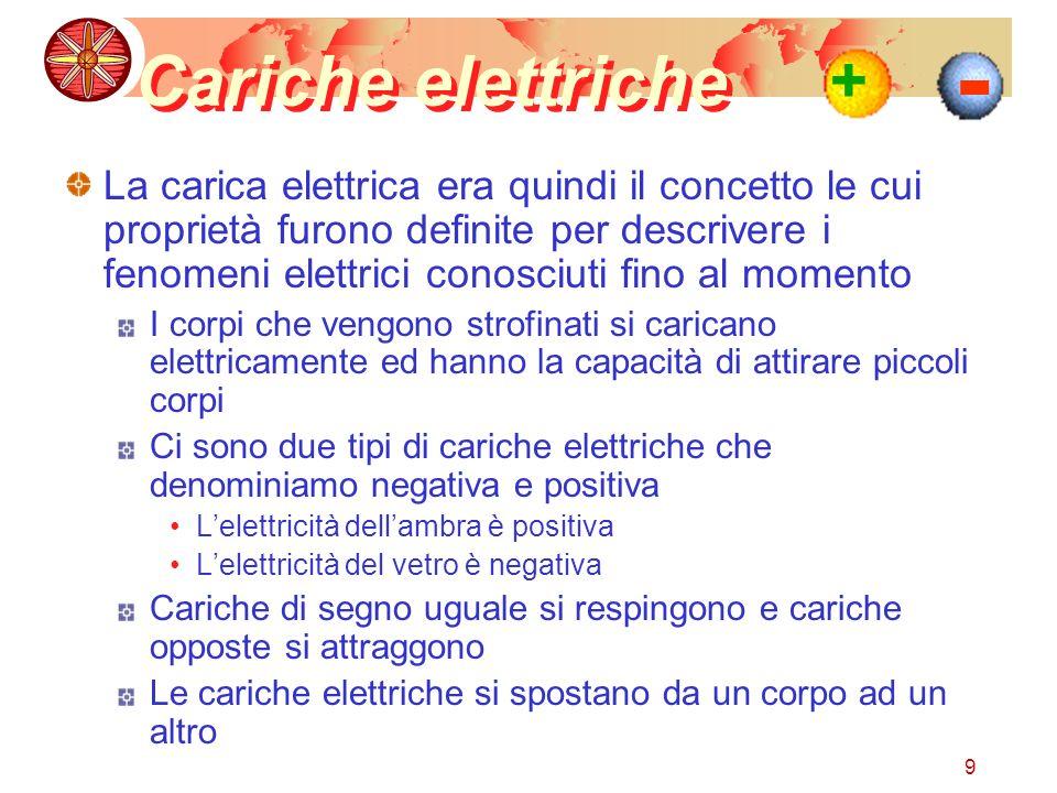 9 Cariche elettriche La carica elettrica era quindi il concetto le cui proprietà furono definite per descrivere i fenomeni elettrici conosciuti fino al momento I corpi che vengono strofinati si caricano elettricamente ed hanno la capacità di attirare piccoli corpi Ci sono due tipi di cariche elettriche che denominiamo negativa e positiva Lelettricità dellambra è positiva Lelettricità del vetro è negativa Cariche di segno uguale si respingono e cariche opposte si attraggono Le cariche elettriche si spostano da un corpo ad un altro + -