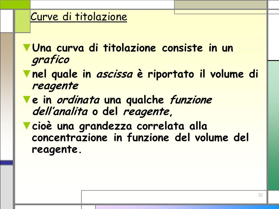 22 Curve di titolazione Una curva di titolazione consiste in un grafico nel quale in ascissa è riportato il volume di reagente e in ordinata una qualc