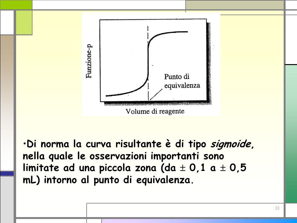 23 Di norma la curva risultante è di tipo sigmoide, nella quale le osservazioni importanti sono limitate ad una piccola zona (da 0,1 a 0,5 mL) intorno
