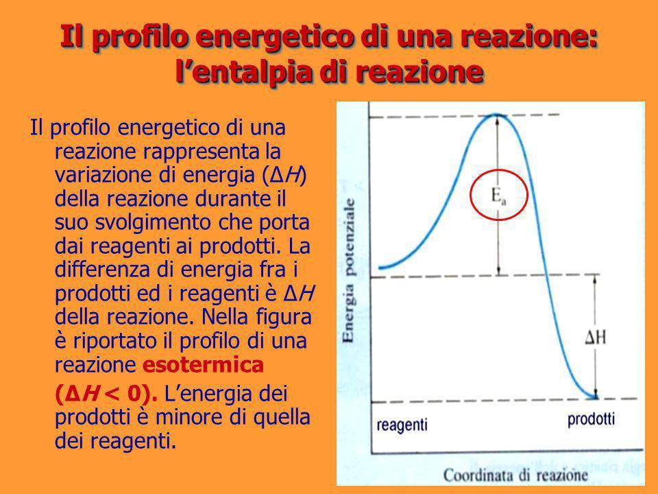 Il profilo energetico di una reazione: lentalpia di reazione Il profilo energetico di una reazione rappresenta la variazione di energia (ΔH) della rea