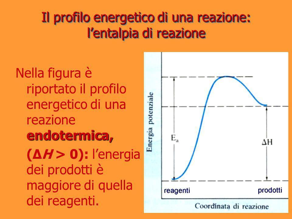 Il profilo energetico di una reazione: lentalpia di reazione endotermica, Nella figura è riportato il profilo energetico di una reazione endotermica,