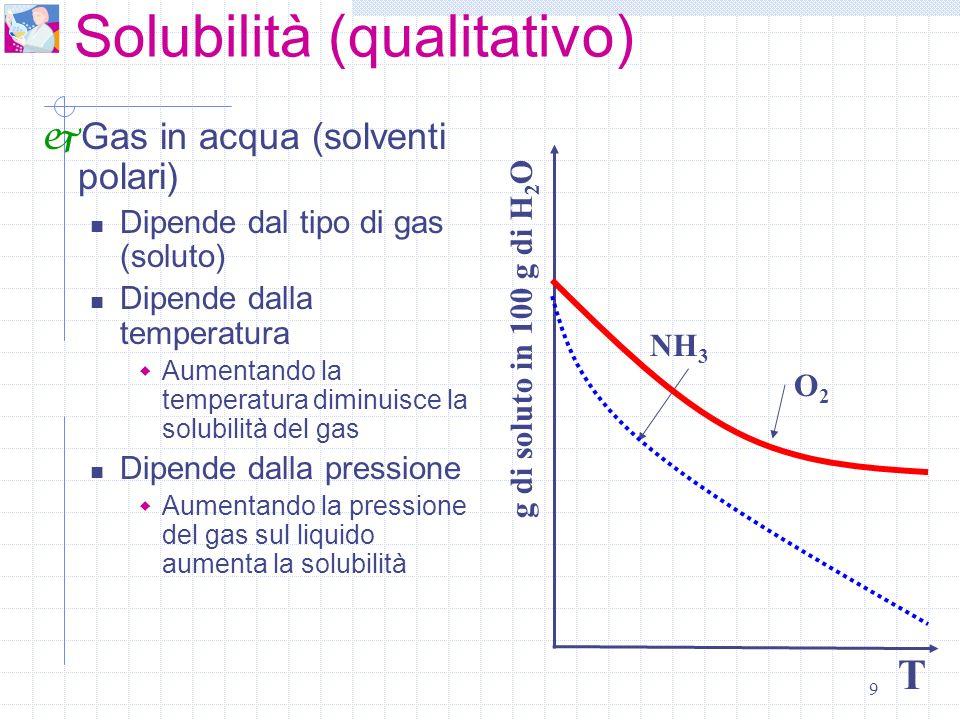 9 Solubilità (qualitativo) Gas in acqua (solventi polari) Dipende dal tipo di gas (soluto) Dipende dalla temperatura Aumentando la temperatura diminui