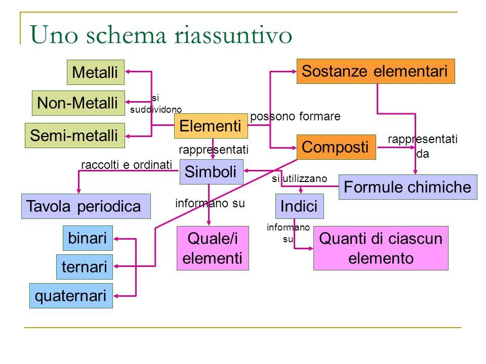 Uno schema riassuntivo Elementi Sostanze elementari Composti Metalli Non-Metalli Semi-metalli Simboli Formule chimiche Indici rappresentati si suddividono Tavola periodica raccolti e ordinati possono formare rappresentati da si utilizzano Quale/i elementi Quanti di ciascun elemento informano su informano su binari ternari quaternari