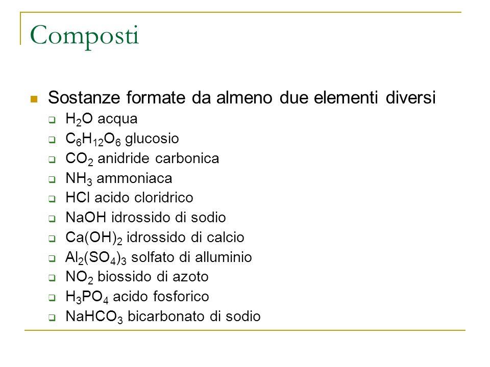 Composti Sostanze formate da almeno due elementi diversi H 2 O acqua C 6 H 12 O 6 glucosio CO 2 anidride carbonica NH 3 ammoniaca HCl acido cloridrico NaOH idrossido di sodio Ca(OH) 2 idrossido di calcio Al 2 (SO 4 ) 3 solfato di alluminio NO 2 biossido di azoto H 3 PO 4 acido fosforico NaHCO 3 bicarbonato di sodio