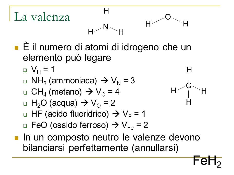 La valenza È il numero di atomi di idrogeno che un elemento può legare V H = 1 NH 3 (ammoniaca) V N = 3 CH 4 (metano) V C = 4 H 2 O (acqua) V O = 2 HF (acido fluoridrico) V F = 1 FeO (ossido ferroso) V Fe = 2 In un composto neutro le valenze devono bilanciarsi perfettamente (annullarsi) O N H H H C H H H H FeH 2 H H