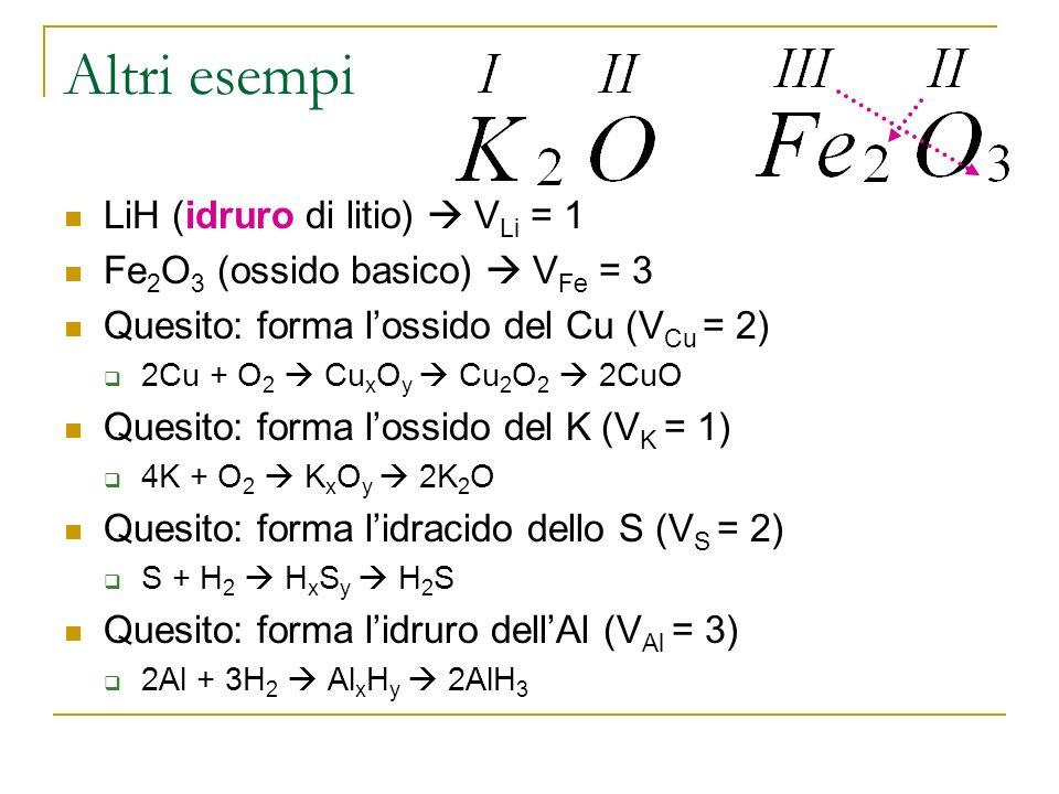 Altri esempi LiH (idruro di litio) V Li = 1 Fe 2 O 3 (ossido basico) V Fe = 3 Quesito: forma lossido del Cu (V Cu = 2) 2Cu + O 2 Cu x O y Cu 2 O 2 2CuO Quesito: forma lossido del K (V K = 1) 4K + O 2 K x O y 2K 2 O Quesito: forma lidracido dello S (V S = 2) S + H 2 H x S y H 2 S Quesito: forma lidruro dellAl (V Al = 3) 2Al + 3H 2 Al x H y 2AlH 3