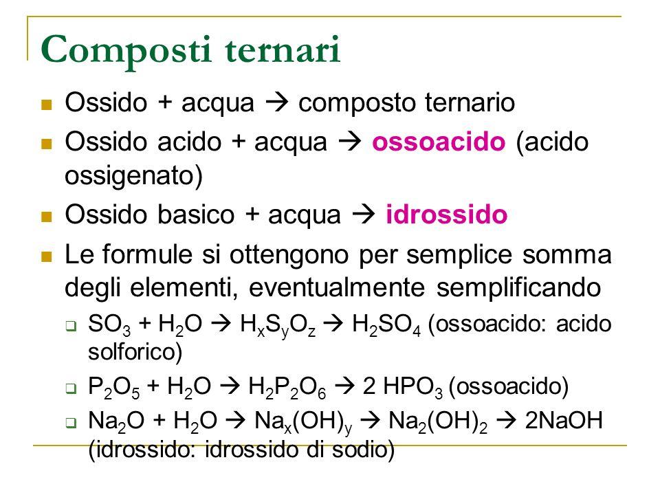 Composti ternari Ossido + acqua composto ternario Ossido acido + acqua ossoacido (acido ossigenato) Ossido basico + acqua idrossido Le formule si ottengono per semplice somma degli elementi, eventualmente semplificando SO 3 + H 2 O H x S y O z H 2 SO 4 (ossoacido: acido solforico) P 2 O 5 + H 2 O H 2 P 2 O 6 2 HPO 3 (ossoacido) Na 2 O + H 2 O Na x (OH) y Na 2 (OH) 2 2NaOH (idrossido: idrossido di sodio)