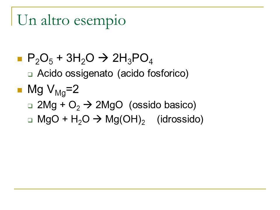 Un altro esempio P 2 O 5 + 3H 2 O 2H 3 PO 4 Acido ossigenato (acido fosforico) Mg V Mg =2 2Mg + O 2 2MgO(ossido basico) MgO + H 2 O Mg(OH) 2 (idrossido)