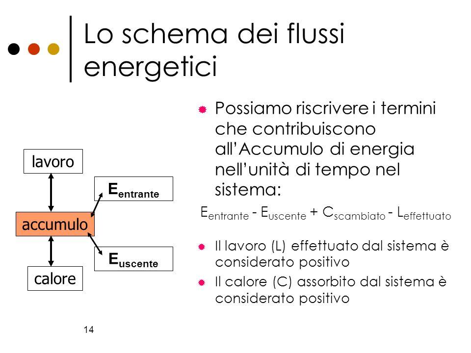 14 Lo schema dei flussi energetici Possiamo riscrivere i termini che contribuiscono allAccumulo di energia nellunità di tempo nel sistema: E entrante