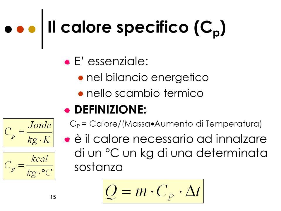 15 Il calore specifico (C p ) E essenziale: nel bilancio energetico nello scambio termico DEFINIZIONE: C P = Calore/(Massa Aumento di Temperatura) è i