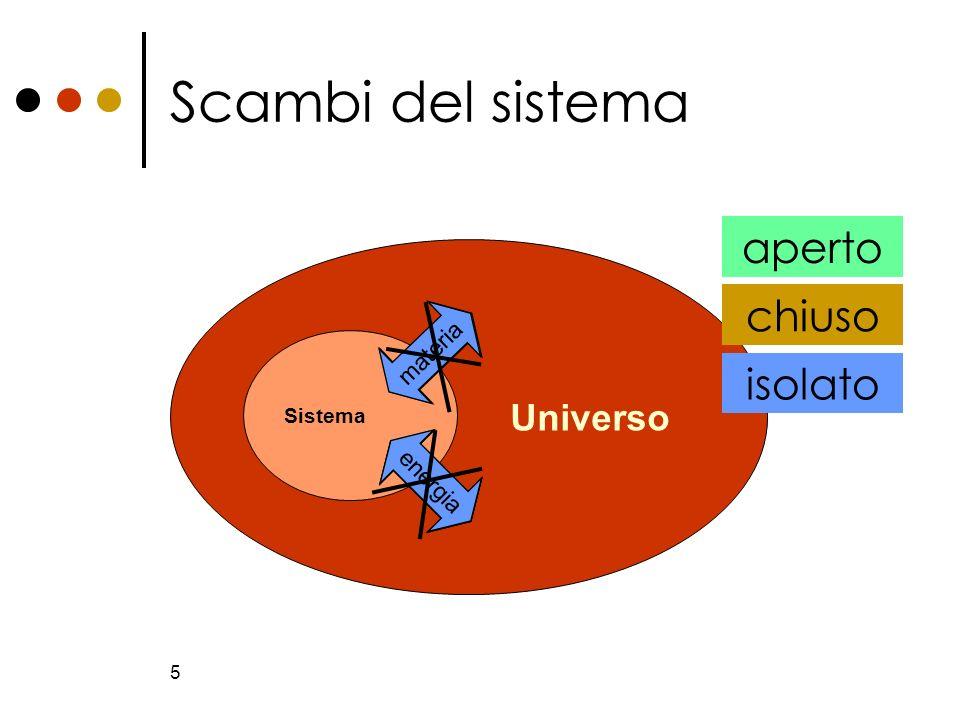 5 Scambi del sistema Universo Sistema materia energia aperto energia chiuso isolato materia energia