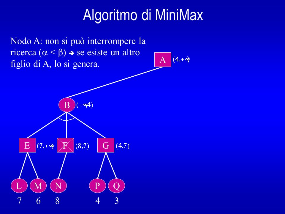Algoritmo di MiniMax B A E L 7 6 8 4 3 Nodo A: non si può interrompere la ricerca ( < ) se esiste un altro figlio di A, lo si genera. M F N G PQ