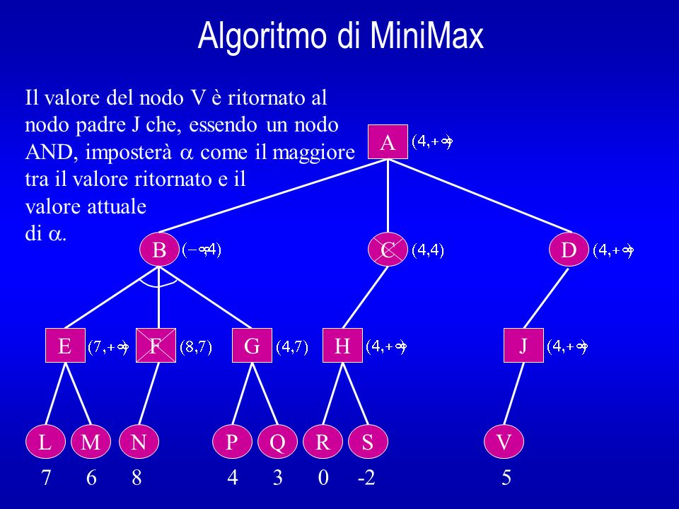Algoritmo di MiniMax B A E L 7 6 8 4 3 0 -2 5 Il valore del nodo V è ritornato al nodo padre J che, essendo un nodo AND, imposterà come il maggiore tr