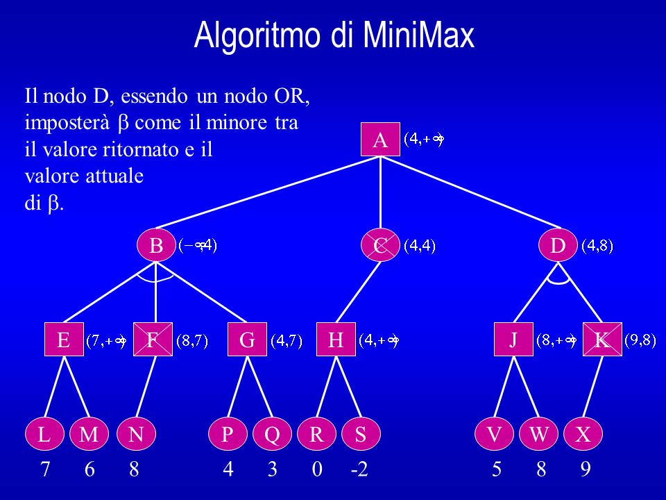 Algoritmo di MiniMax B A E L 7 6 8 4 3 0 -2 5 8 9 Il nodo D, essendo un nodo OR, imposterà come il minore tra il valore ritornato e il valore attuale