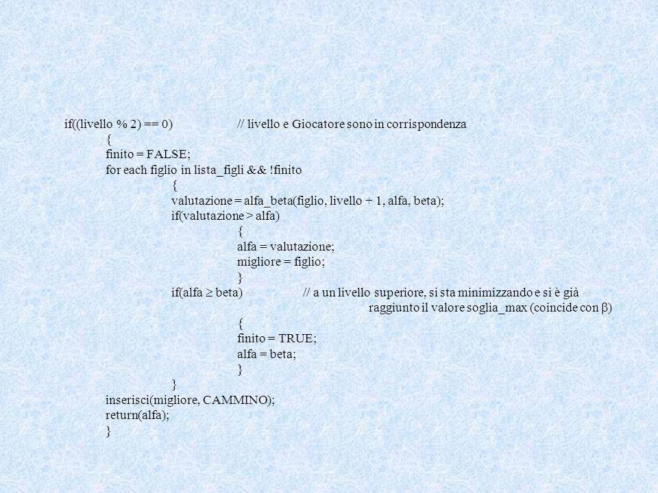if((livello % 2) == 0)// livello e Giocatore sono in corrispondenza { finito = FALSE; for each figlio in lista_figli && !finito { valutazione = alfa_beta(figlio, livello + 1, alfa, beta); if(valutazione > alfa) { alfa = valutazione; migliore = figlio; } if(alfa beta)// a un livello superiore, si sta minimizzando e si è già raggiunto il valore soglia_max (coincide con ) { finito = TRUE; alfa = beta; } inserisci(migliore, CAMMINO); return(alfa); }