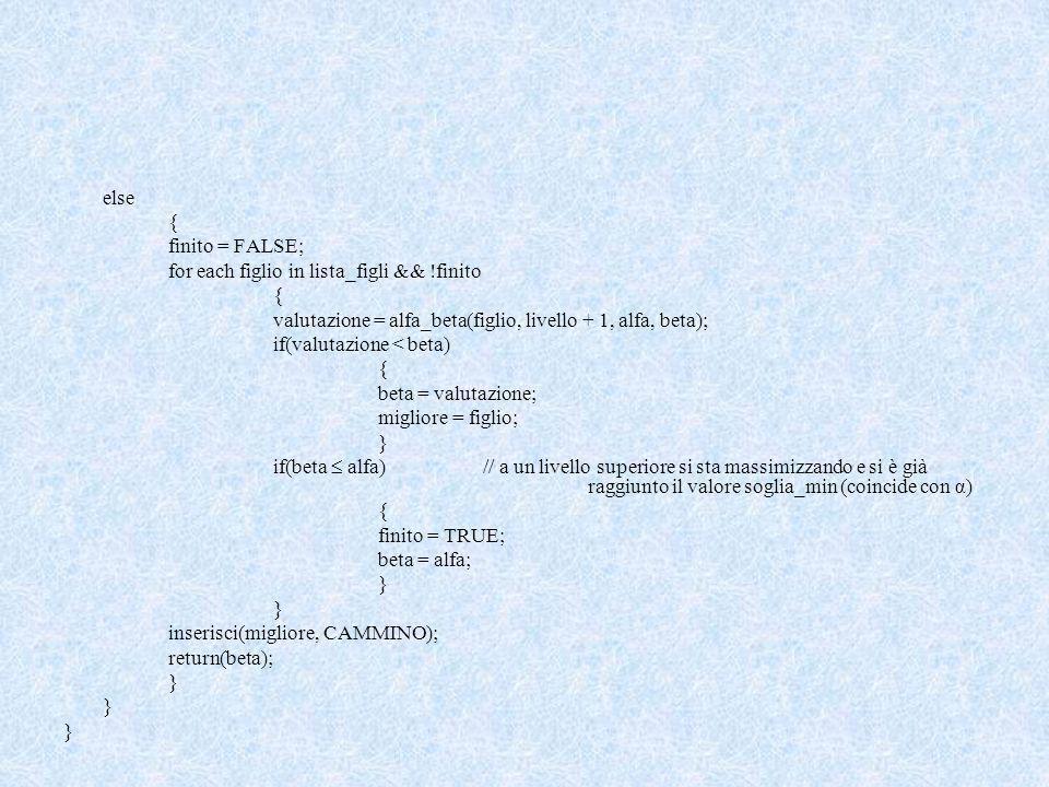 else { finito = FALSE; for each figlio in lista_figli && !finito { valutazione = alfa_beta(figlio, livello + 1, alfa, beta); if(valutazione < beta) { beta = valutazione; migliore = figlio; } if(beta alfa)// a un livello superiore si sta massimizzando e si è già raggiunto il valore soglia_min (coincide con α) { finito = TRUE; beta = alfa; } inserisci(migliore, CAMMINO); return(beta); }