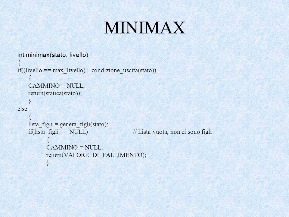 MINIMAX int minimax(stato, livello) { if((livello == max_livello) || condizione_uscita(stato)) { CAMMINO = NULL; return(statica(stato)); } else { lista_figli = genera_figli(stato); if(lista_figli == NULL)// Lista vuota, non ci sono figli { CAMMINO = NULL; return(VALORE_DI_FALLIMENTO); }