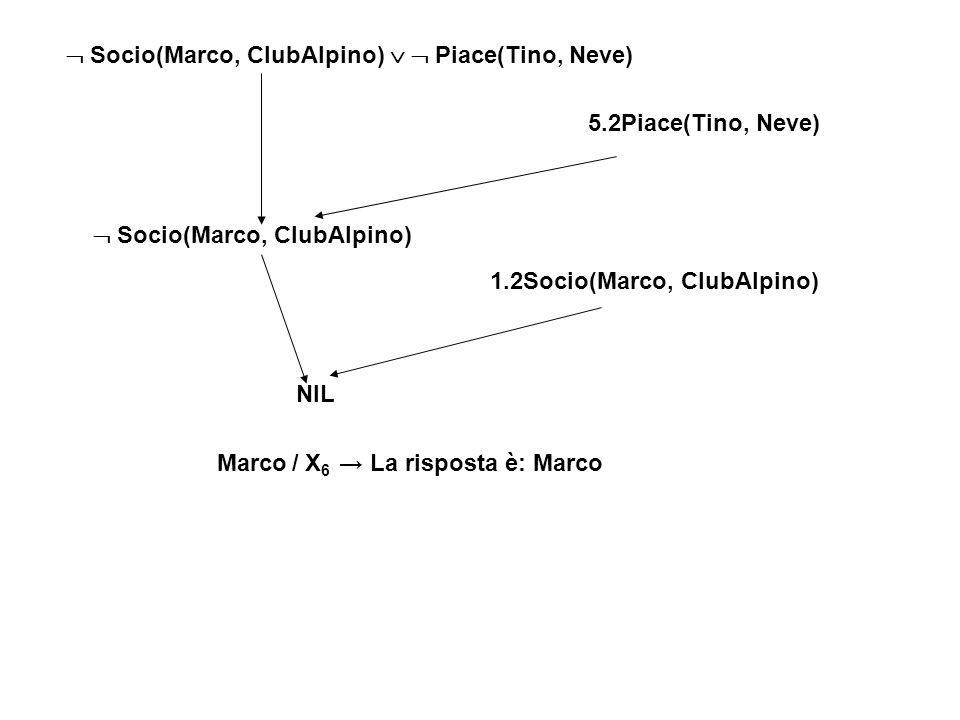 Socio(Marco, ClubAlpino) Piace(Tino, Neve) 5.2Piace(Tino, Neve) Socio(Marco, ClubAlpino) 1.2Socio(Marco, ClubAlpino) NIL Marco / X 6 La risposta è: Ma