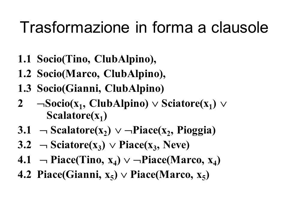 Trasformazione in forma a clausole 1.1Socio(Tino, ClubAlpino), 1.2Socio(Marco, ClubAlpino), 1.3Socio(Gianni, ClubAlpino) 2 Socio(x 1, ClubAlpino) Scia