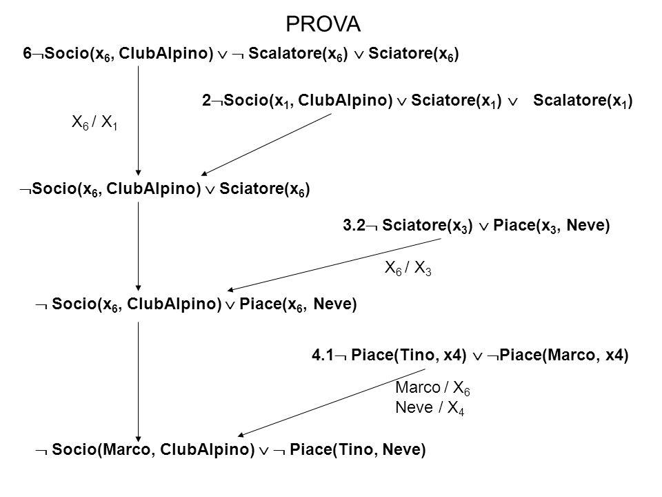 2 Socio(x 1, ClubAlpino) Sciatore(x 1 ) Scalatore(x 1 ) Socio(x 6, ClubAlpino) Sciatore(x 6 ) 3.2 Sciatore(x 3 ) Piace(x 3, Neve) Socio(x 6, ClubAlpin