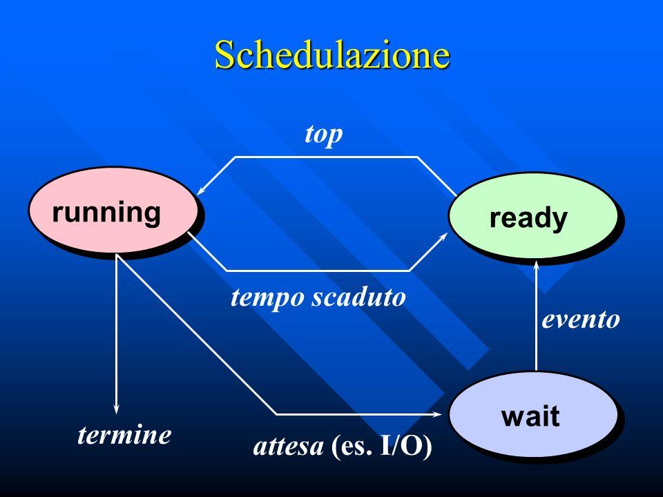 Schedulazione runningreadywait termine attesa (es. I/O) evento tempo scaduto top