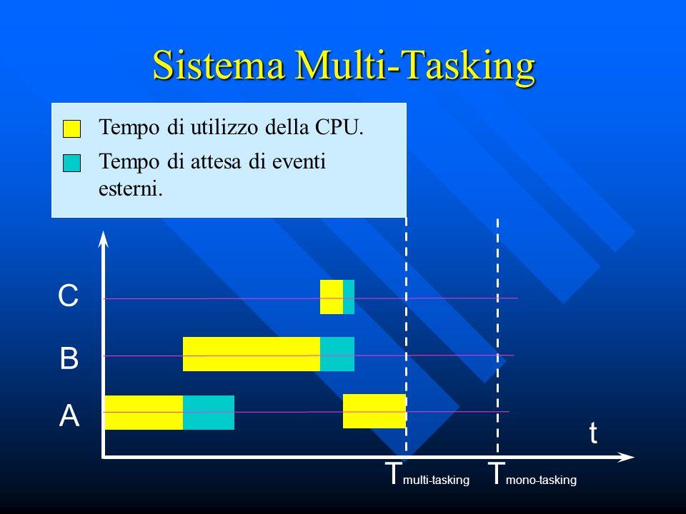 Sistema Multi-Tasking t A B C T mono-tasking Tempo di utilizzo della CPU. Tempo di attesa di eventi esterni. T multi-tasking