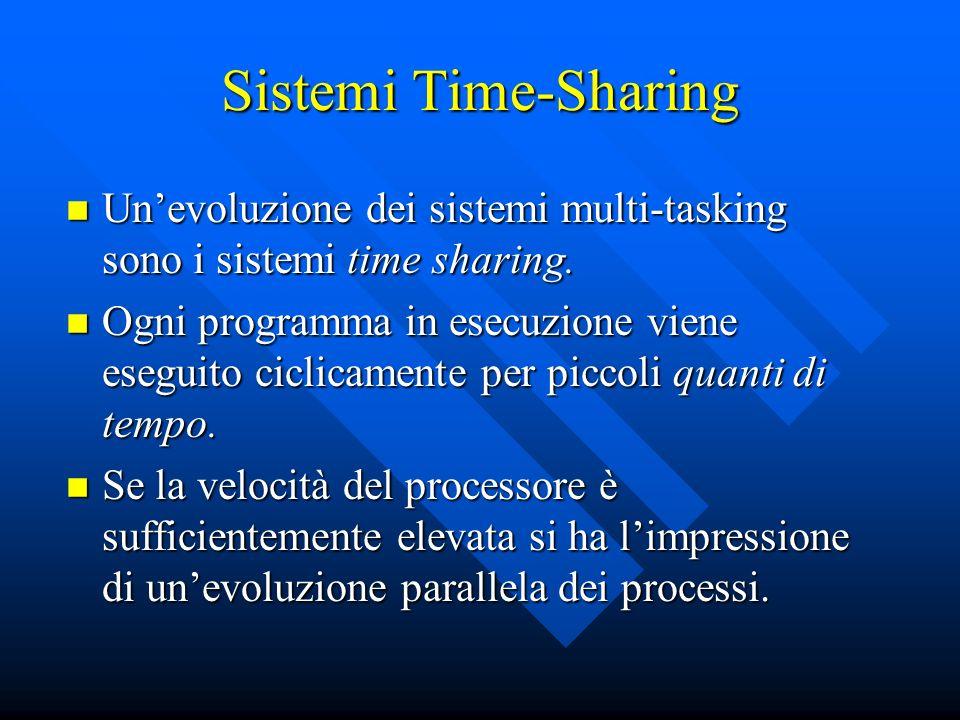 Sistemi Time-Sharing Unevoluzione dei sistemi multi-tasking sono i sistemi time sharing. Unevoluzione dei sistemi multi-tasking sono i sistemi time sh