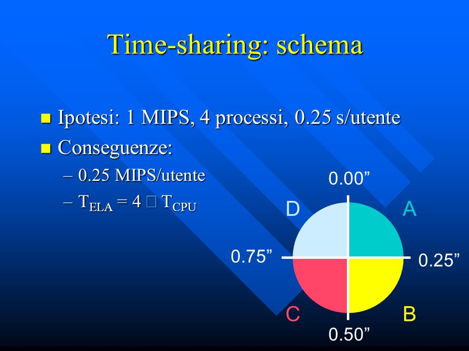 Time-sharing: schema Ipotesi: 1 MIPS, 4 processi, 0.25 s/utente Ipotesi: 1 MIPS, 4 processi, 0.25 s/utente Conseguenze: Conseguenze: –0.25 MIPS/utente –T ELA = 4 T CPU CB AD 0.00 0.25 0.75 0.50