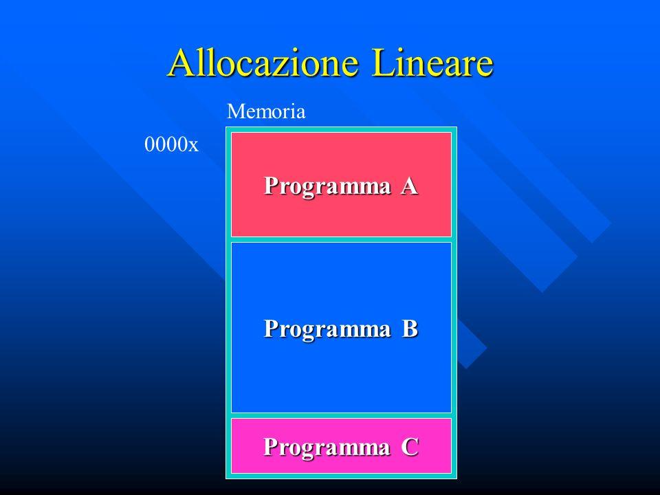 Allocazione Lineare Programma A Programma B Programma C Memoria 0000x