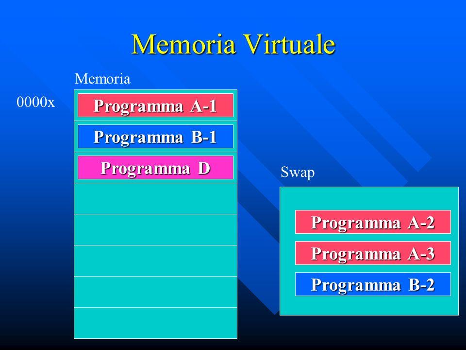 Memoria Virtuale Programma D Memoria 0000x Programma A-1 Programma B-1 Programma A-2 Programma A-3 Programma B-2 Swap