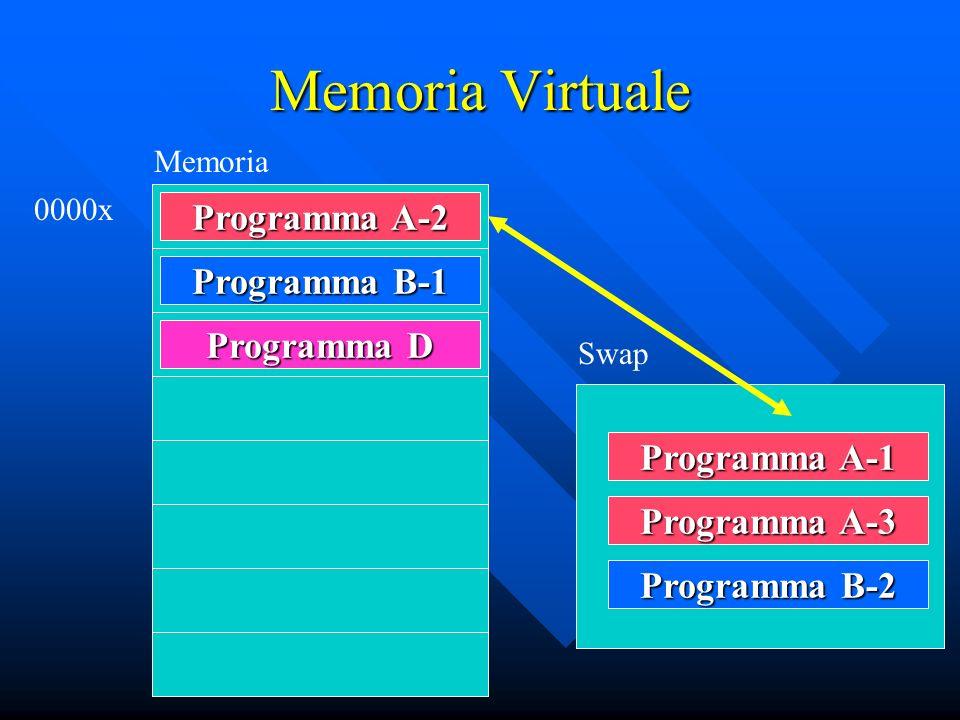 Memoria Virtuale Programma D Memoria 0000x Programma A-2 Programma B-1 Programma A-1 Programma A-3 Programma B-2 Swap