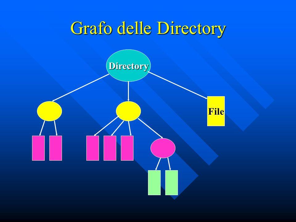 Grafo delle Directory Directory File