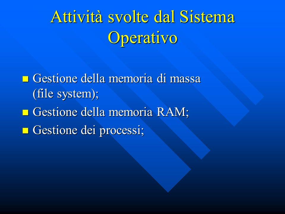 Attività svolte dal Sistema Operativo Gestione della memoria di massa (file system); Gestione della memoria di massa (file system); Gestione della mem