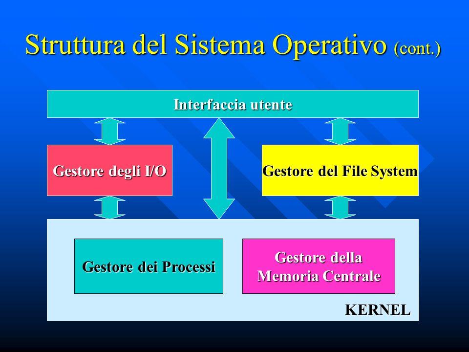 KERNEL Struttura del Sistema Operativo (cont.) Gestore dei Processi Gestore della Memoria Centrale Gestore degli I/O Gestore del File System Interfacc