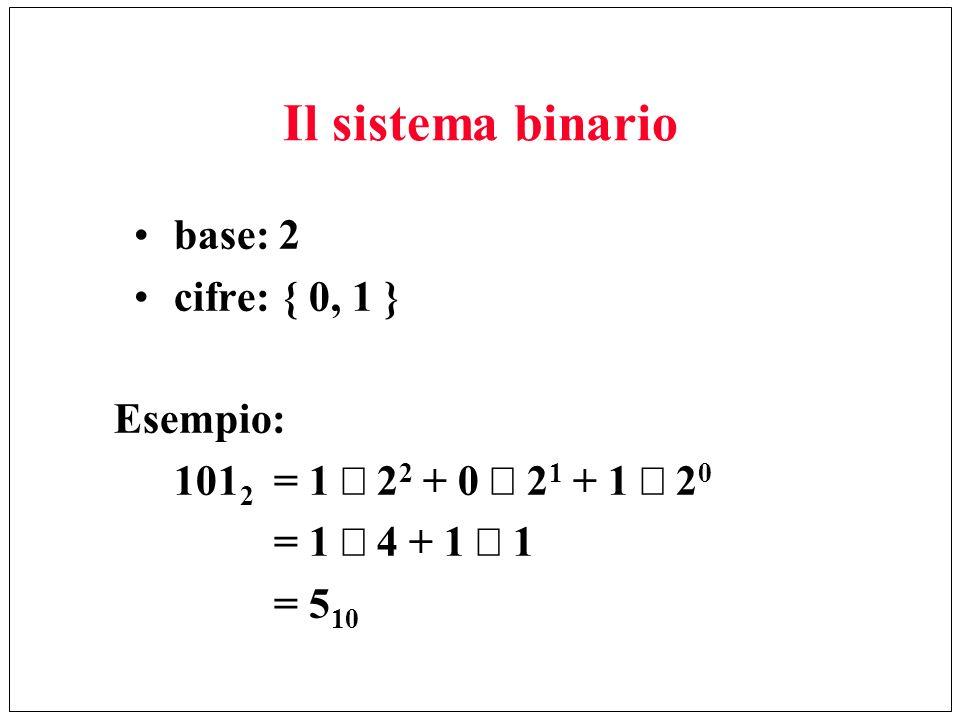 Il sistema binario base: 2 cifre: { 0, 1 } Esempio: 101 2 = 1 2 2 + 0 2 1 + 1 2 0 = 1 4 + 1 1 = 5 10