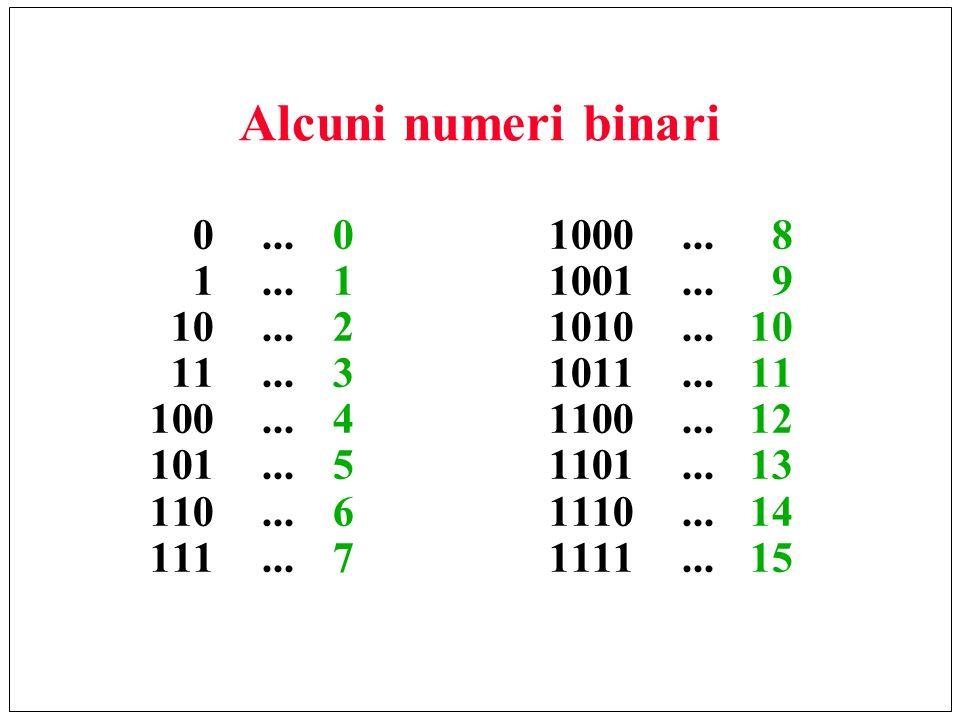 Alcuni numeri binari 0...01000...8 1...11001...9 10...21010...10 11...31011...11 100...41100...12 101...51101...13 110...61110...14 111...71111...15