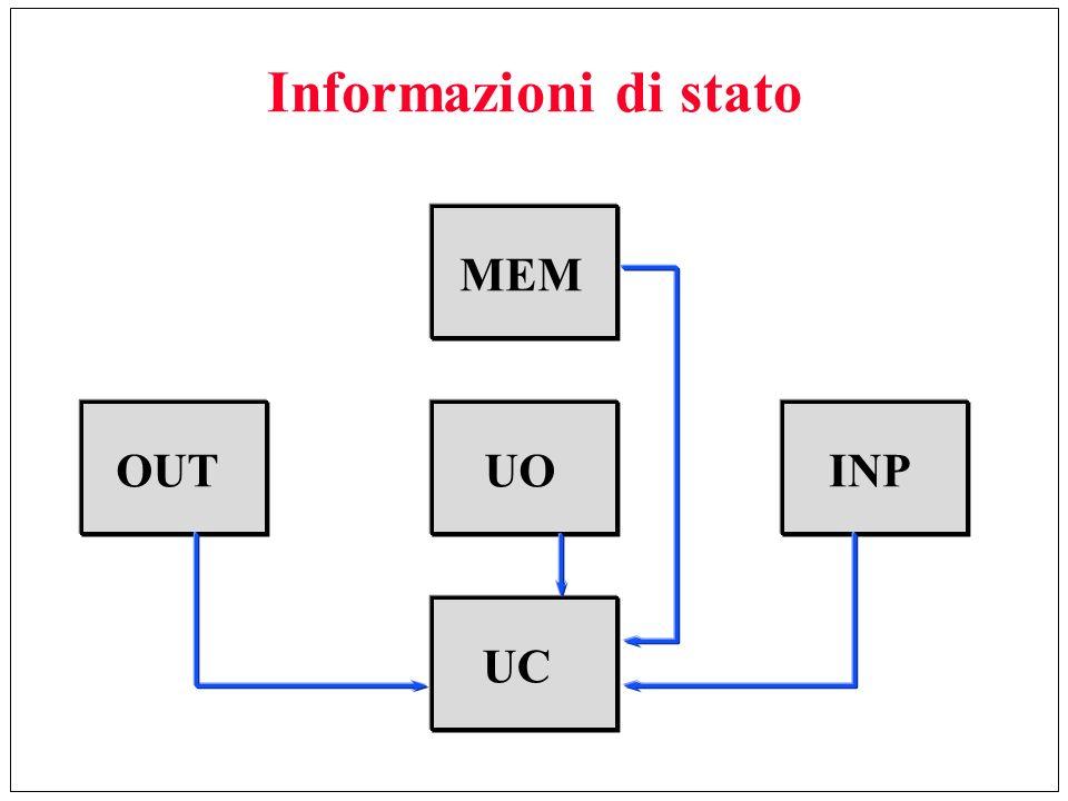 Informazioni di stato INPOUTUOMEMUC