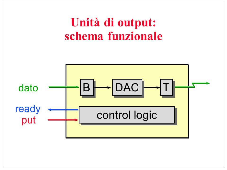 Unità di output: schema funzionale T T DAC B B control logic dato ready put